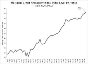 Mortgage Credit Availability Index (MCAI), Index Level by Month
